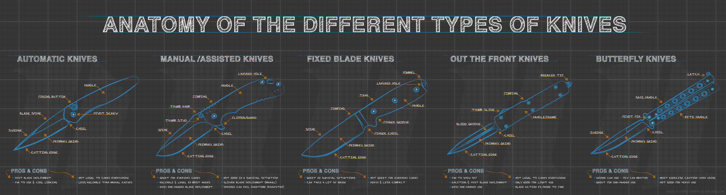 Anatomy of the Different Types of Knives